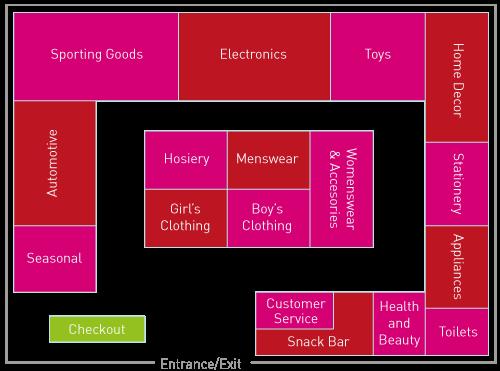 Retail Store Design: The loop racetrack